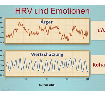 Grafik Herzkohärenz